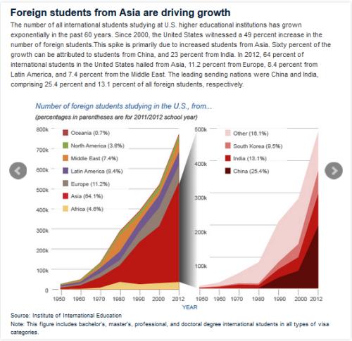 Étudiants étrangers (4-14)