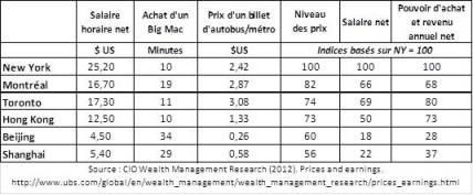 Comparaisons (2012)